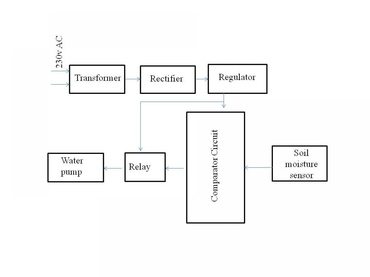 Automatic Irrigation System On Sensing Soil Moisture Content Sensor Circuit Block Diagram