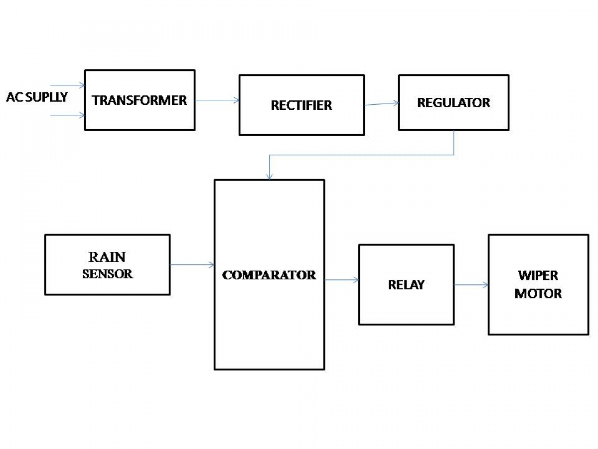 Automatic Wiper System Electrosal Comparator Block Diagram