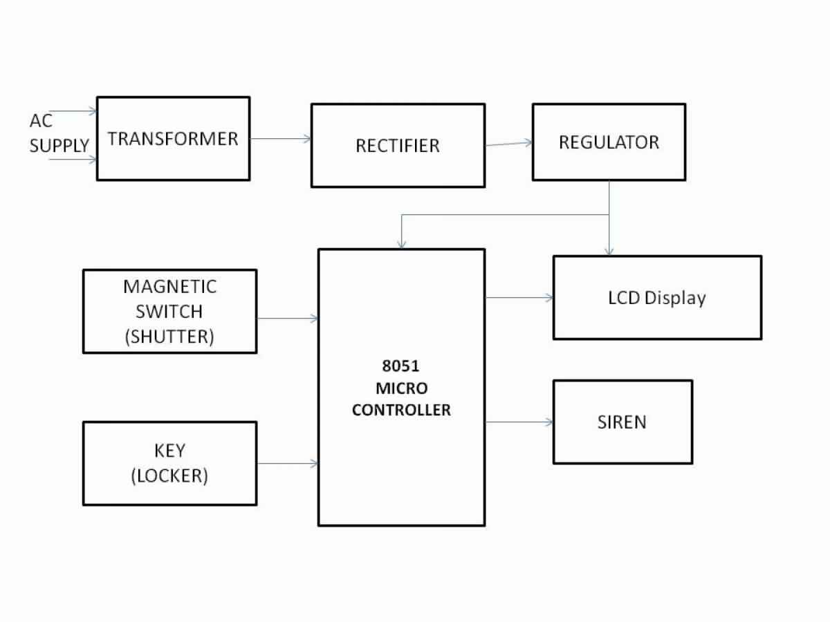 Shop Security System With Siren And Locker Key Block Diagram