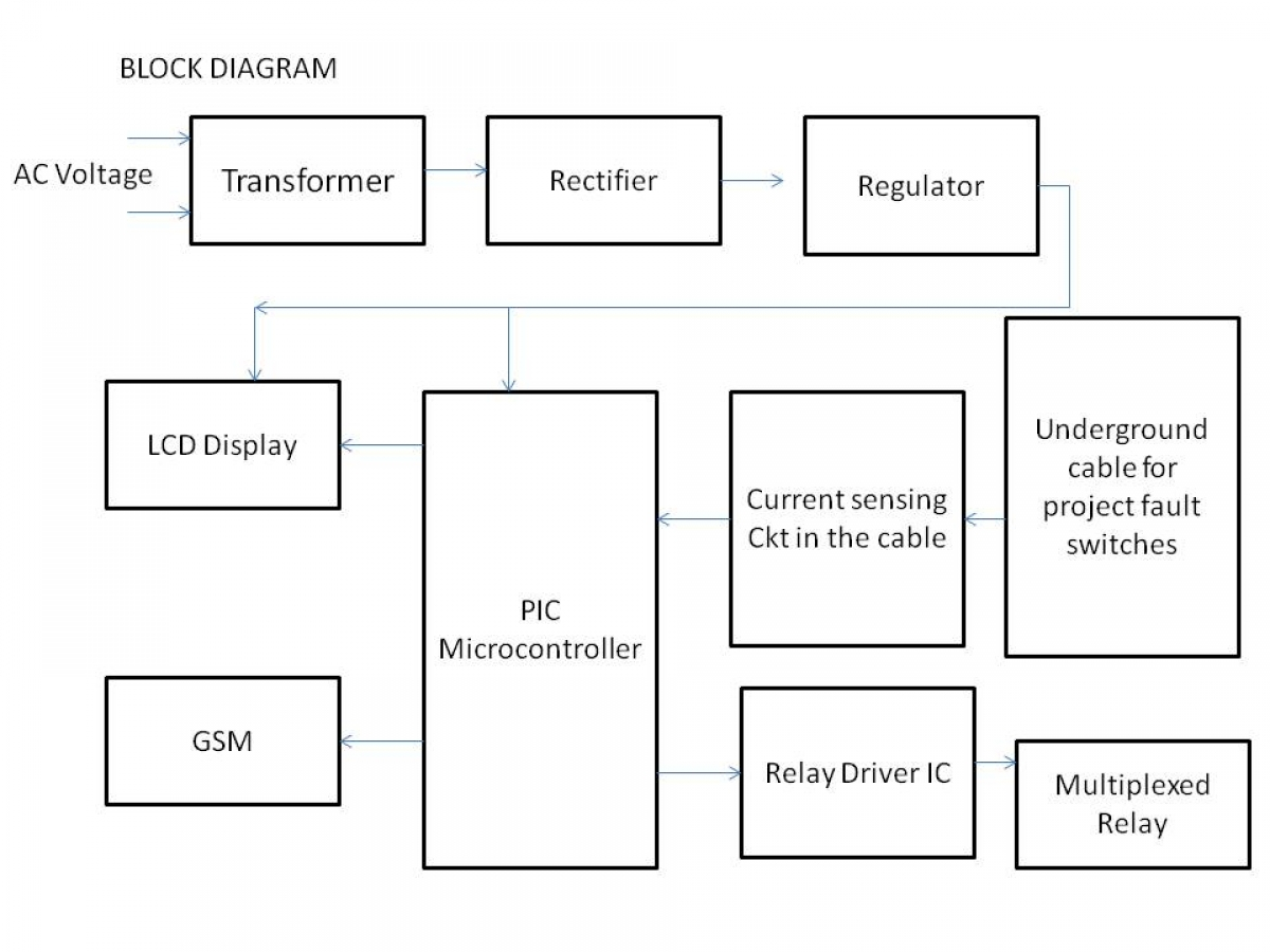 Underground Cable Fault Detection Pic Controller Using Gsm