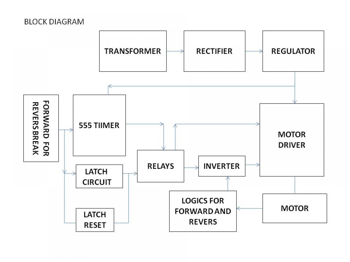 Dc Motor Control Block Diagram