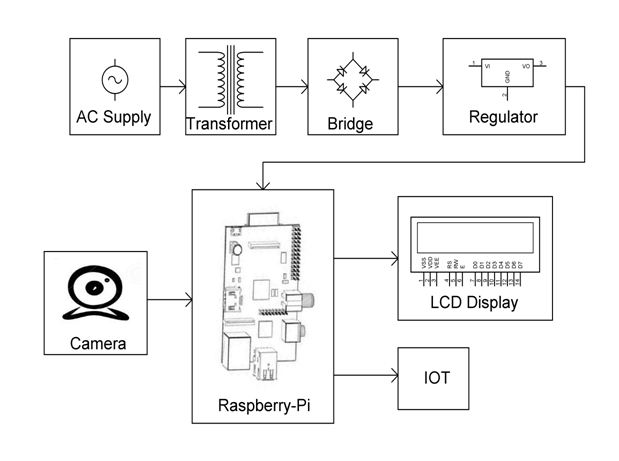 FACE DETECTION BASED ATTENDANCE SYSTEM BY IMAGE PROCESSING USING  RASPBERRY-PI OVER IOT